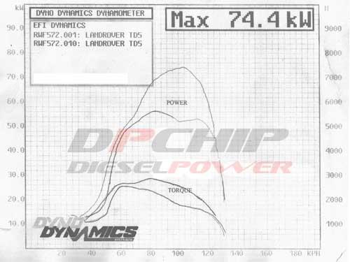 DPCHIP - Dyno Results