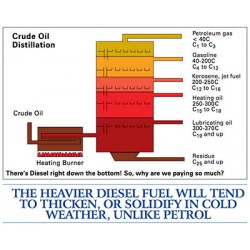 What is Diesel Fuel?