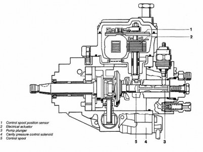 Valve further P 0996b43f8037f6b3 furthermore Internal  bustion engine furthermore Ford F 250 1999 Ford F250 Diesel as well Fuel injection. on mechanical fuel pump diagram
